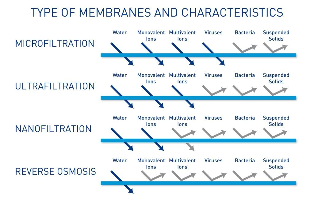 type of filters