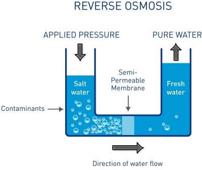 the process of osmosis and its In reverse osmosis,  this process is best known for its use in desalination (removing the salt and other minerals from sea water to get fresh water),.