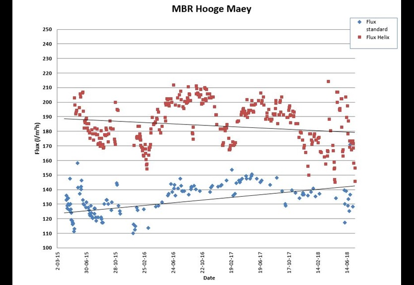 Pentair X-Flow - Crossflow MBR graph Hooge Maey Helix case study