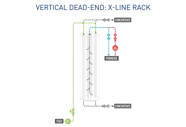 Pentair X-Flow - The Vertical Dead End X-line Rack proces scheme