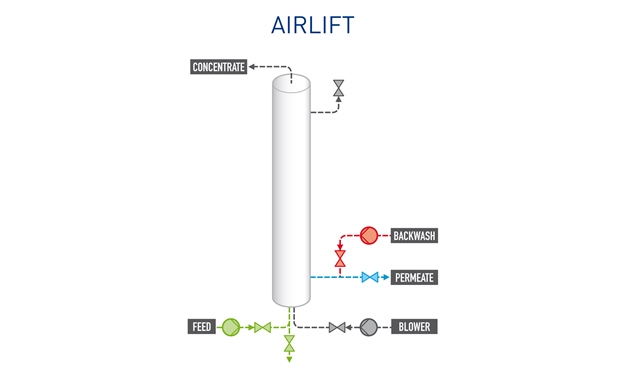 Pentair X-Flow - Airlift proces scheme