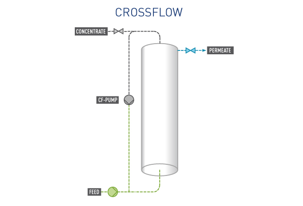 Pentair X-Flow Crossflow Beer
