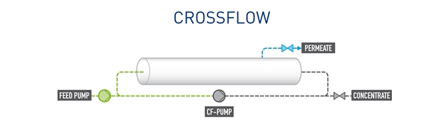 Pentair X-Flow Crossflow Compact 27 proces scheme
