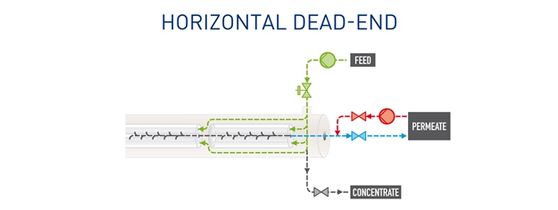Pentair X-Flow Horizontal Dead End proces scheme