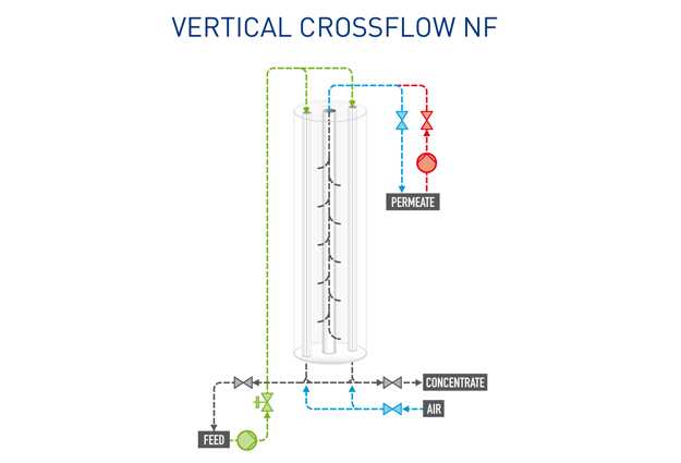 Pentair X-Flow Vertical-Crossflow-NF